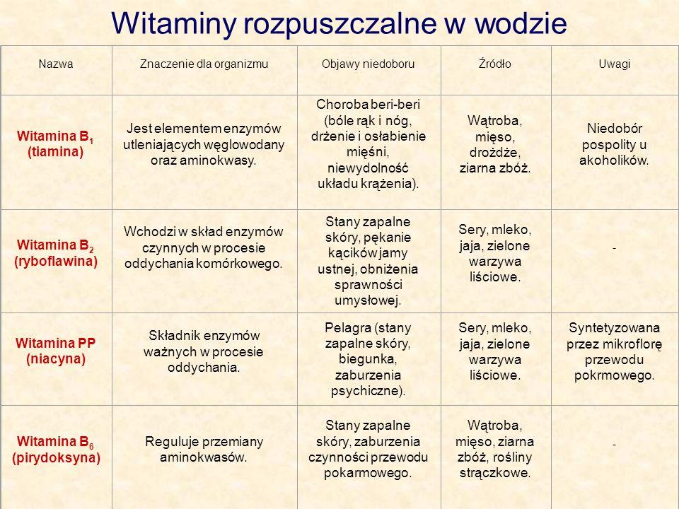 Witaminy rozpuszczalne w wodzie NazwaZnaczenie dla organizmuObjawy niedoboruŹródłoUwagi Witamina B 1 (tiamina) Jest elementem enzymów utleniających wę
