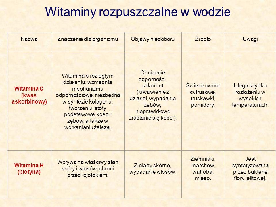 Witaminy rozpuszczalne w wodzie NazwaZnaczenie dla organizmuObjawy niedoboruŹródłoUwagi Witamina C (kwas askorbinowy) Witamina o rozległym działaniu: