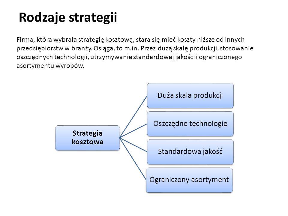 Rodzaje strategii Strategia kosztowa Duża skala produkcjiOszczędne technologieStandardowa jakośćOgraniczony asortyment Firma, która wybrała strategię