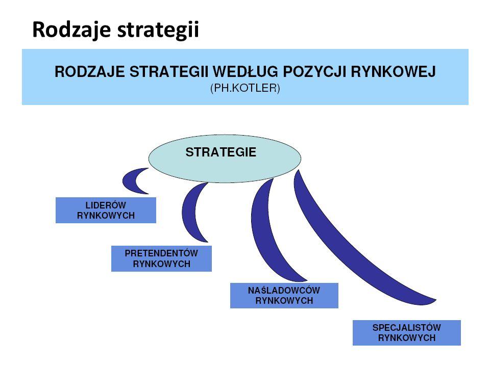 Rodzaje strategii