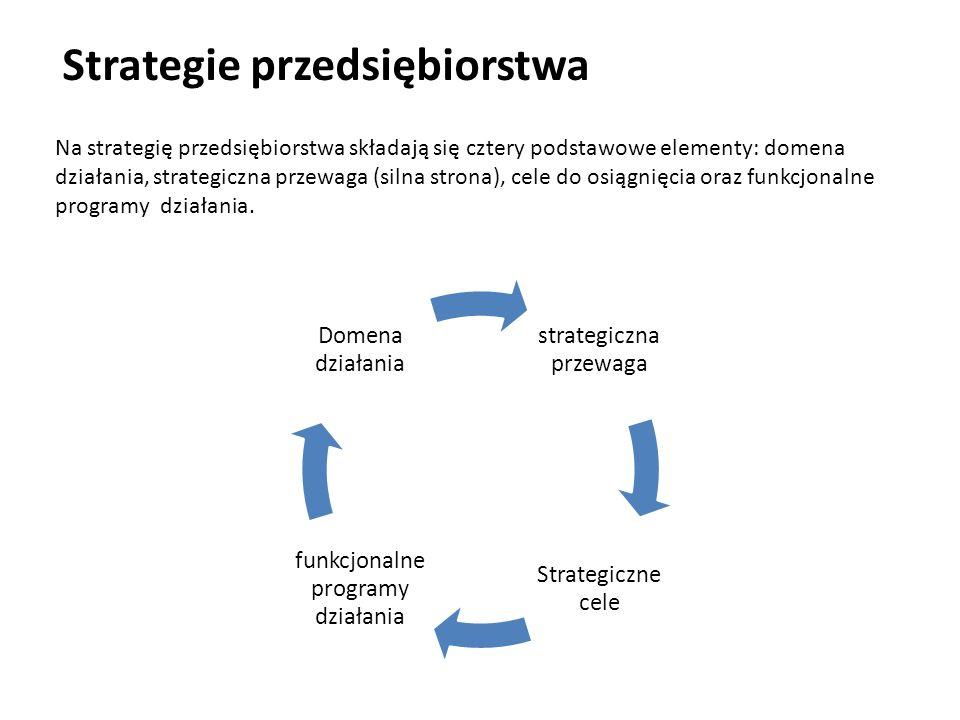 Strategie przedsiębiorstwa Na strategię przedsiębiorstwa składają się cztery podstawowe elementy: domena działania, strategiczna przewaga (silna stron