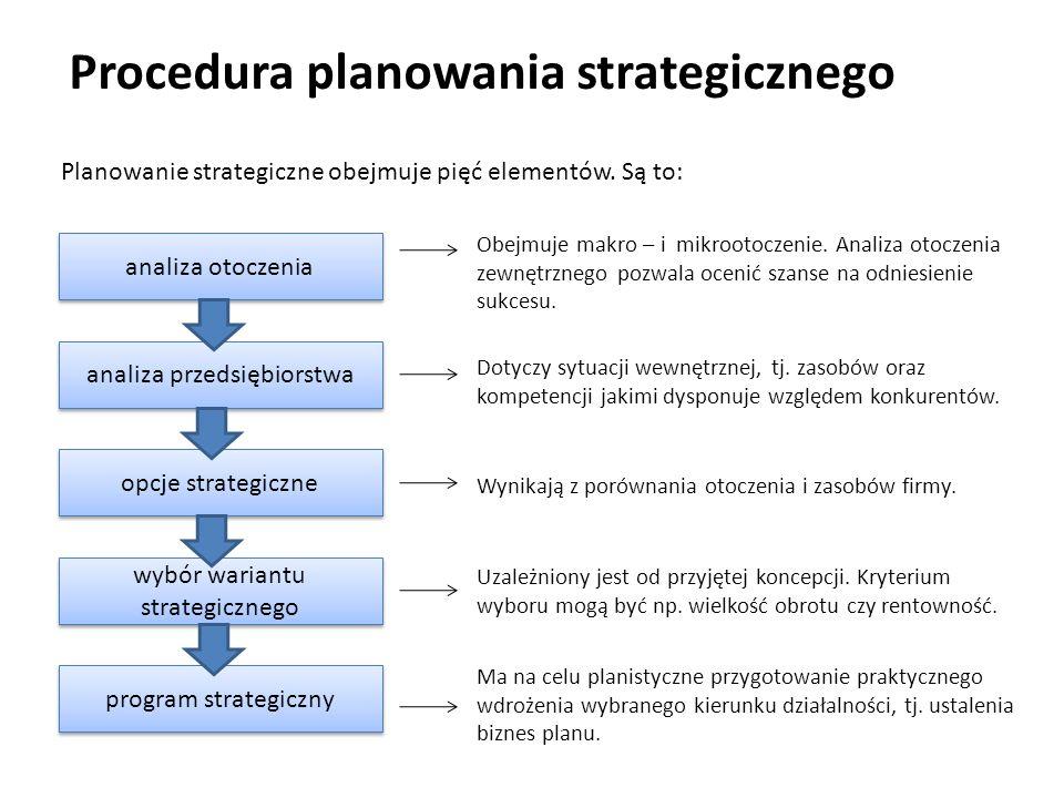 Procedura planowania strategicznego Planowanie strategiczne obejmuje pięć elementów. Są to: analiza otoczenia analiza przedsiębiorstwa opcje strategic