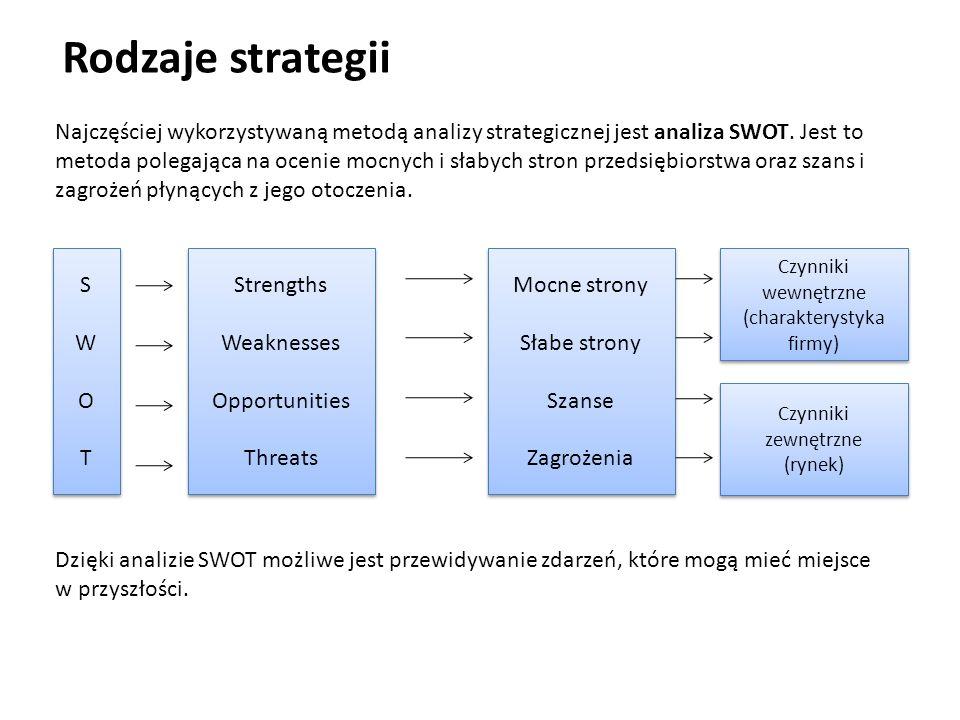 Rodzaje strategii Najczęściej wykorzystywaną metodą analizy strategicznej jest analiza SWOT. Jest to metoda polegająca na ocenie mocnych i słabych str