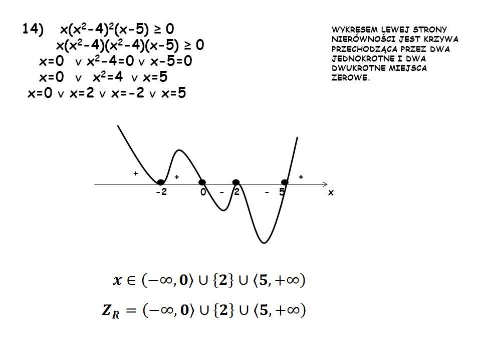 14) x(x 2 -4) 2 (x-5) 0 x(x 2 -4)(x 2 -4)(x-5) 0 x=0 x 2 -4=0 x-5=0 x=0 x 2 =4 x=5 x=0 x=2 x=-2 x=5 0-2 + + --52 + x WYKRESEM LEWEJ STRONY NIERÓWNOŚCI