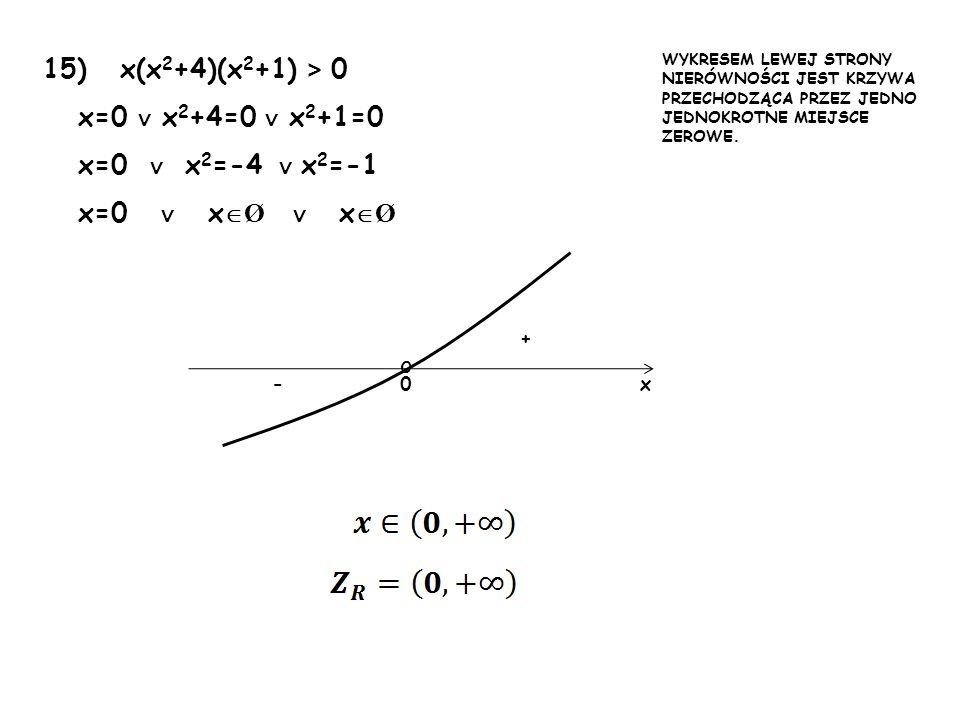 15) x(x 2 +4)(x 2 +1) > 0 x=0 x 2 +4=0 x 2 +1=0 x=0 x 2 =-4 x 2 =-1 x=0 x Ø x Ø 0 + -x WYKRESEM LEWEJ STRONY NIERÓWNOŚCI JEST KRZYWA PRZECHODZĄCA PRZE