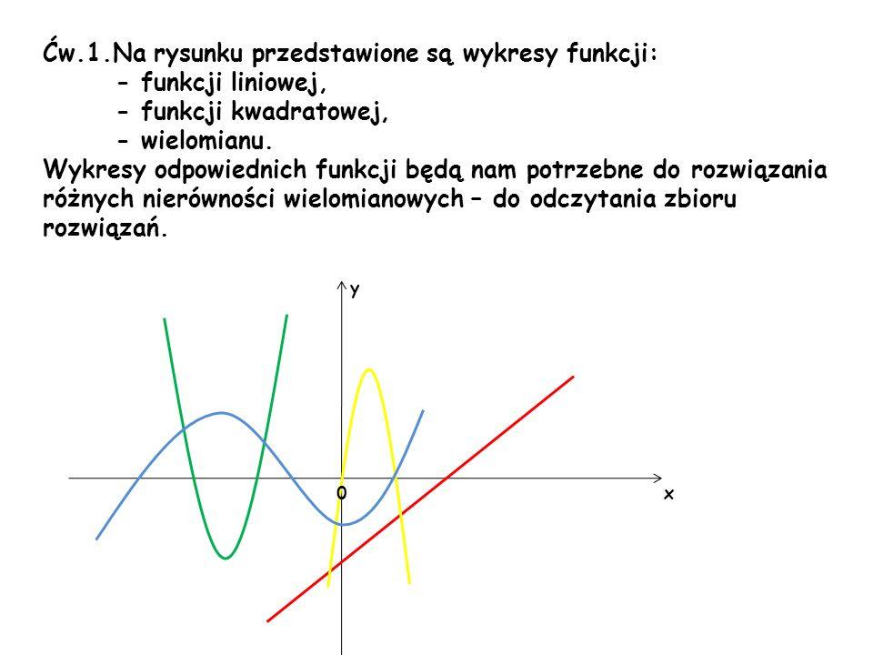 Ćw.1.Na rysunku przedstawione są wykresy funkcji: - funkcji liniowej, - funkcji kwadratowej, - wielomianu. Wykresy odpowiednich funkcji będą nam potrz