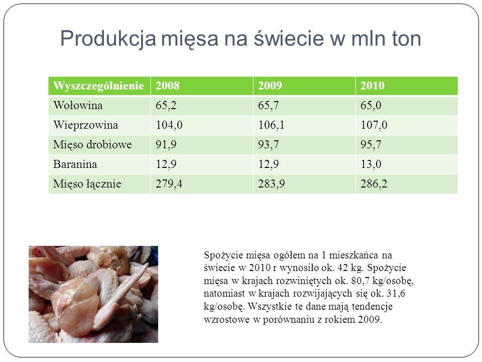 Produkcja mięsa na świecie w mln ton Wyszczególnienie200820092010 Wołowina65,265,765,0 Wieprzowina104,0106,1107,0 Mięso drobiowe91,993,795,7 Baranina12,9 13,0 Mięso łącznie279,4283,9286,2 Spożycie mięsa ogółem na 1 mieszkańca na świecie w 2010 r wynosiło ok.