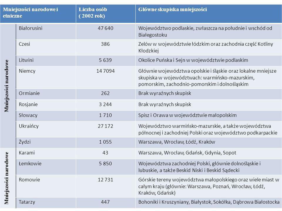 Mniejszości narodowe i etniczne Liczba osób ( 2002 rok) Główne skupiska mniejszości Mniejszości narodowe Białorusini47 640Województwo podlaskie, zwłas