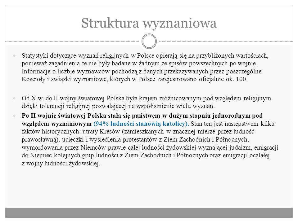 Struktura wyznaniowa Statystyki dotyczące wyznań religijnych w Polsce opierają się na przybliżonych wartościach, ponieważ zagadnienia te nie były bada