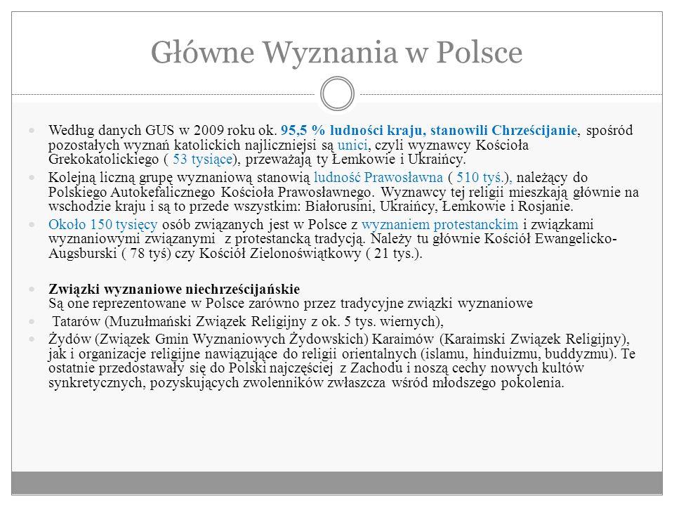 Główne Wyznania w Polsce Według danych GUS w 2009 roku ok. 95,5 % ludności kraju, stanowili Chrześcijanie, spośród pozostałych wyznań katolickich najl