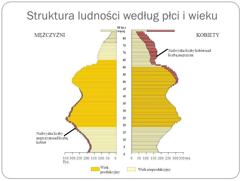 Struktura wieku W strukturze wieku ludności Polski za najważniejsze należy uznać: Ludność Polski w porównaniu do krajów Europy Zachodniej jest wciąż społeczeństwem stosunkowo młodym.