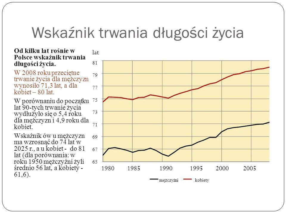 Wskaźnik trwania długości życia Od kilku lat rośnie w Polsce wskaźnik trwania długości życia. W 2008 roku przeciętne trwanie życia dla mężczyzn wynosi