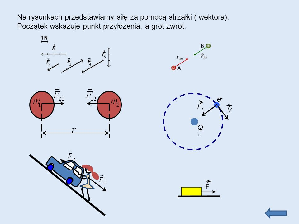 Q+Q+ e-e- FrFr v Na rysunkach przedstawiamy siłę za pomocą strzałki ( wektora).