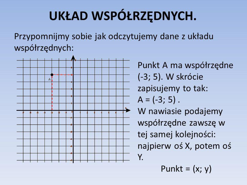UKŁAD WSPÓŁRZĘDNYCH. Przypomnijmy sobie jak odczytujemy dane z układu współrzędnych: Punkt A ma współrzędne (-3; 5). W skrócie zapisujemy to tak: A =