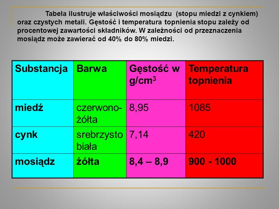 SubstancjaBarwaGęstość w g/cm 3 Temperatura topnienia miedźczerwono- żółta 8,951085 cynksrebrzysto biała 7,14420 mosiądzżółta8,4 – 8,9900 - 1000 Tabel