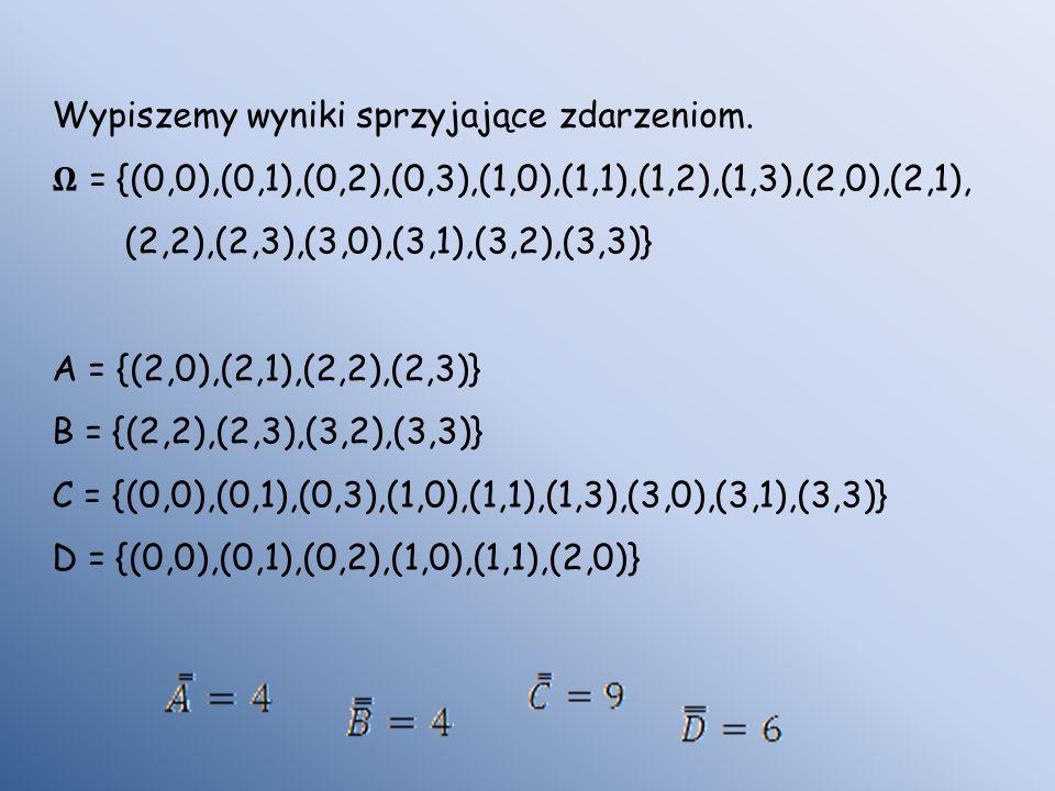 Wypiszemy wyniki sprzyjające zdarzeniom. = {(0,0),(0,1),(0,2),(0,3),(1,0),(1,1),(1,2),(1,3),(2,0),(2,1), (2,2),(2,3),(3,0),(3,1),(3,2),(3,3)} A = {(2,
