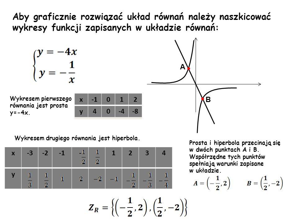 Aby graficznie rozwiązać układ równań należy naszkicować wykresy funkcji zapisanych w układzie równań: Wykresem pierwszego równania jest prosta y=-4x.