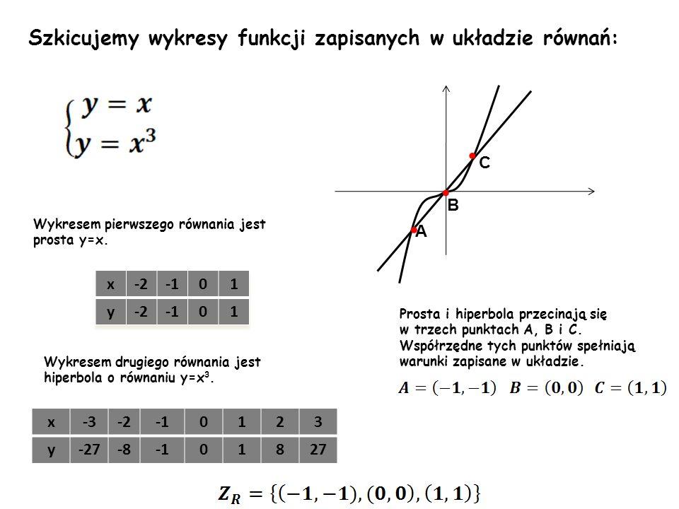 Wykresem pierwszego równania jest prosta y=x. Wykresem drugiego równania jest hiperbola o równaniu y=x 3. x-3-20123 y-27-801827 Szkicujemy wykresy fun