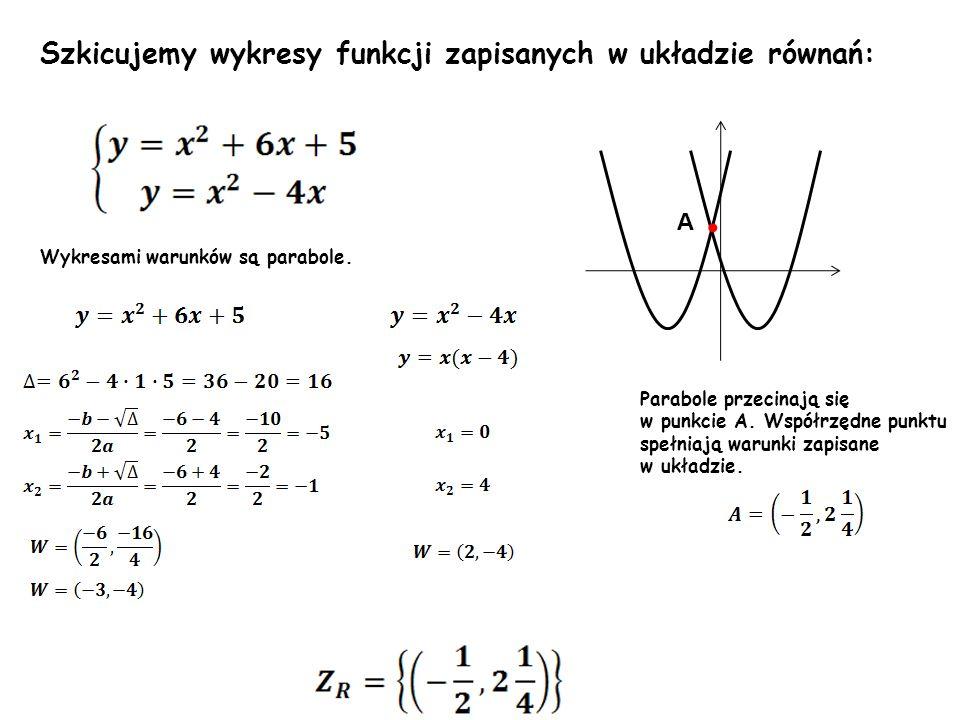Wykresami warunków są parabole. Szkicujemy wykresy funkcji zapisanych w układzie równań: A Parabole przecinają się w punkcie A. Współrzędne punktu spe