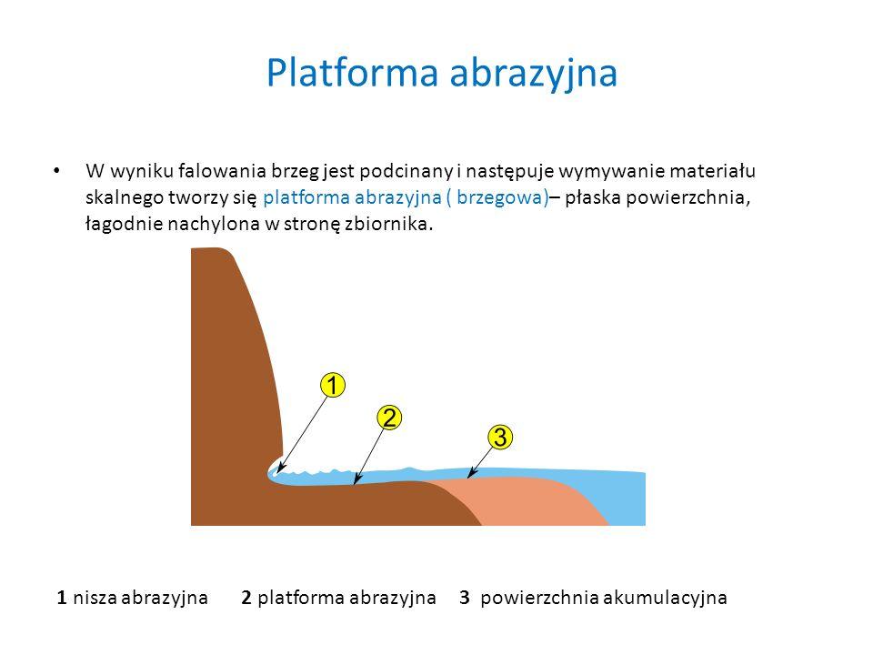 Platforma abrazyjna W wyniku falowania brzeg jest podcinany i następuje wymywanie materiału skalnego tworzy się platforma abrazyjna ( brzegowa)– płask