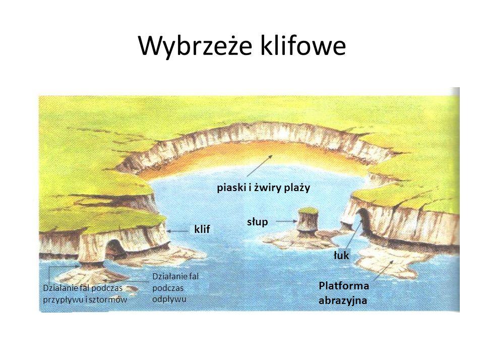 Wybrzeże klifowe klif piaski i żwiry plaży słup Platforma abrazyjna łuk Działanie fal podczas przypływu i sztormów Działanie fal podczas odpływu