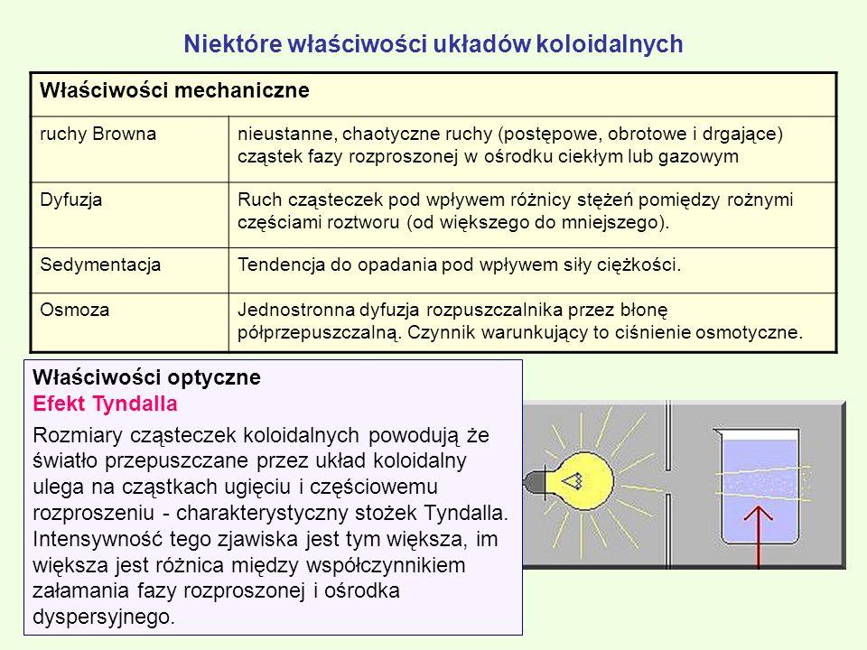 Niektóre właściwości układów koloidalnych Właściwości mechaniczne ruchy Brownanieustanne, chaotyczne ruchy (postępowe, obrotowe i drgające) cząstek fa