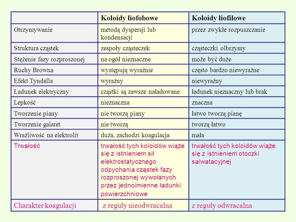 Koloidy liofoboweKoloidy liofilowe Otrzymywaniemetodą dyspersji lub kondensacji przez zwykłe rozpuszczanie Struktura cząstekzespoły cząsteczekcząstecz