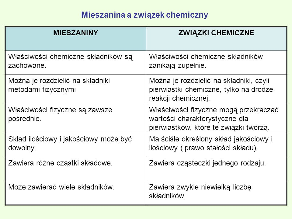 MIESZANINY JEDNORODNE Roztwór - jest jednorodną mieszaniną składającą się z rozpuszczalnika i jednej lub większej ilości substancji rozpuszczonej.