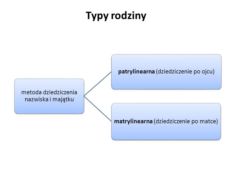 metoda dziedziczenia nazwiska i majątku patrylinearna (dziedziczenie po ojcu) matrylinearna (dziedziczenie po matce)