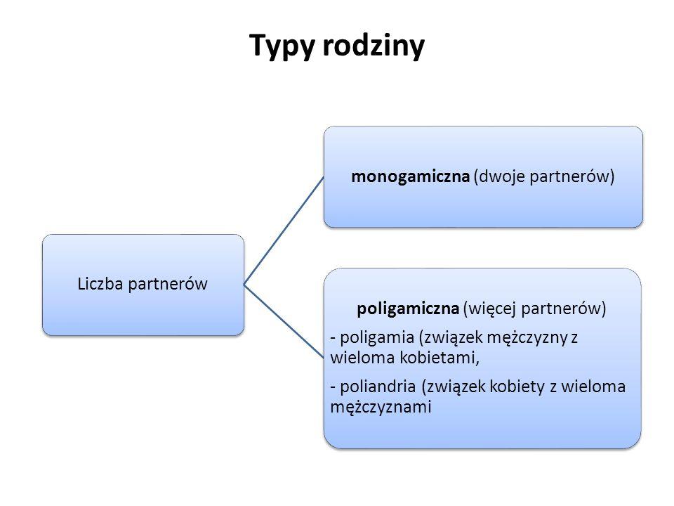 Typy rodziny Liczba partnerówmonogamiczna (dwoje partnerów) poligamiczna (więcej partnerów) - poligamia (związek mężczyzny z wieloma kobietami, - poli