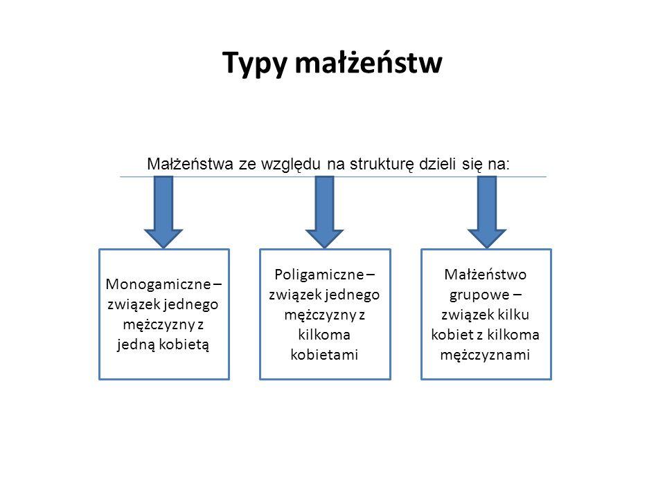 Typy małżeństw Małżeństwa ze względu na strukturę dzieli się na: Monogamiczne – związek jednego mężczyzny z jedną kobietą Poligamiczne – związek jedne