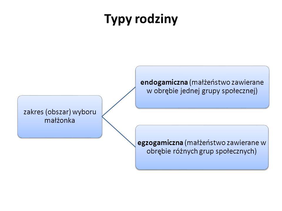Typy rodziny zakres (obszar) wyboru małżonka endogamiczna (małżeństwo zawierane w obrębie jednej grupy społecznej) egzogamiczna (małżeństwo zawierane