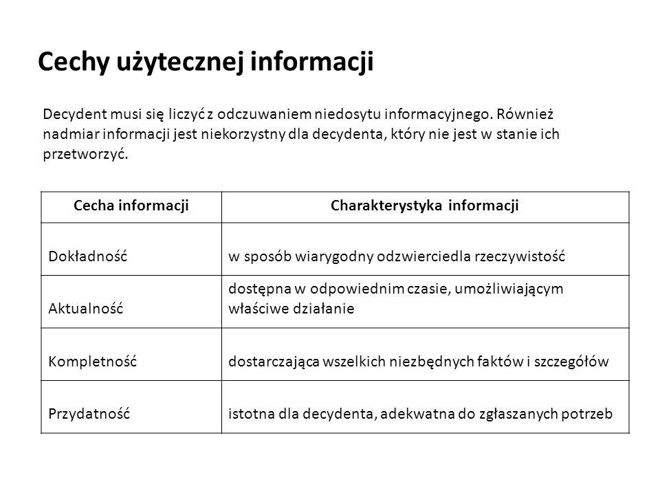 Cechy użytecznej informacji Decydent musi się liczyć z odczuwaniem niedosytu informacyjnego. Również nadmiar informacji jest niekorzystny dla decydent