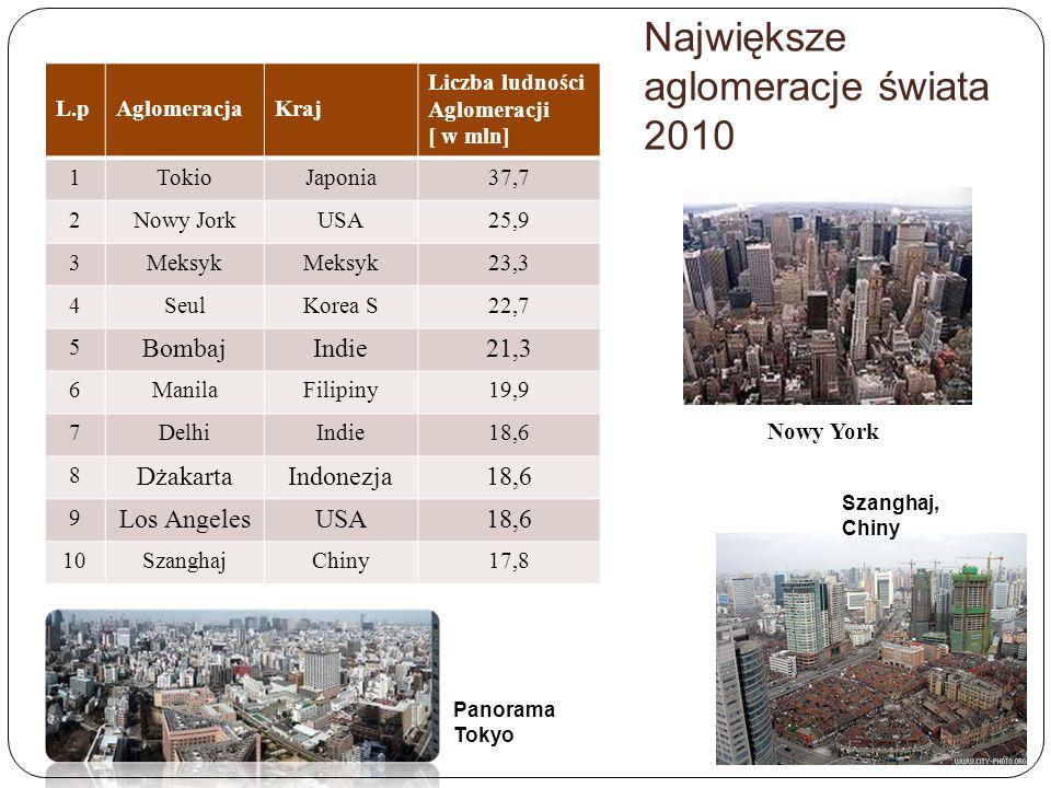 Największe aglomeracje świata 2010 L.pAglomeracjaKraj Liczba ludności Aglomeracji [ w mln] 1TokioJaponia37,7 2Nowy JorkUSA25,9 3Meksyk 23,3 4SeulKorea