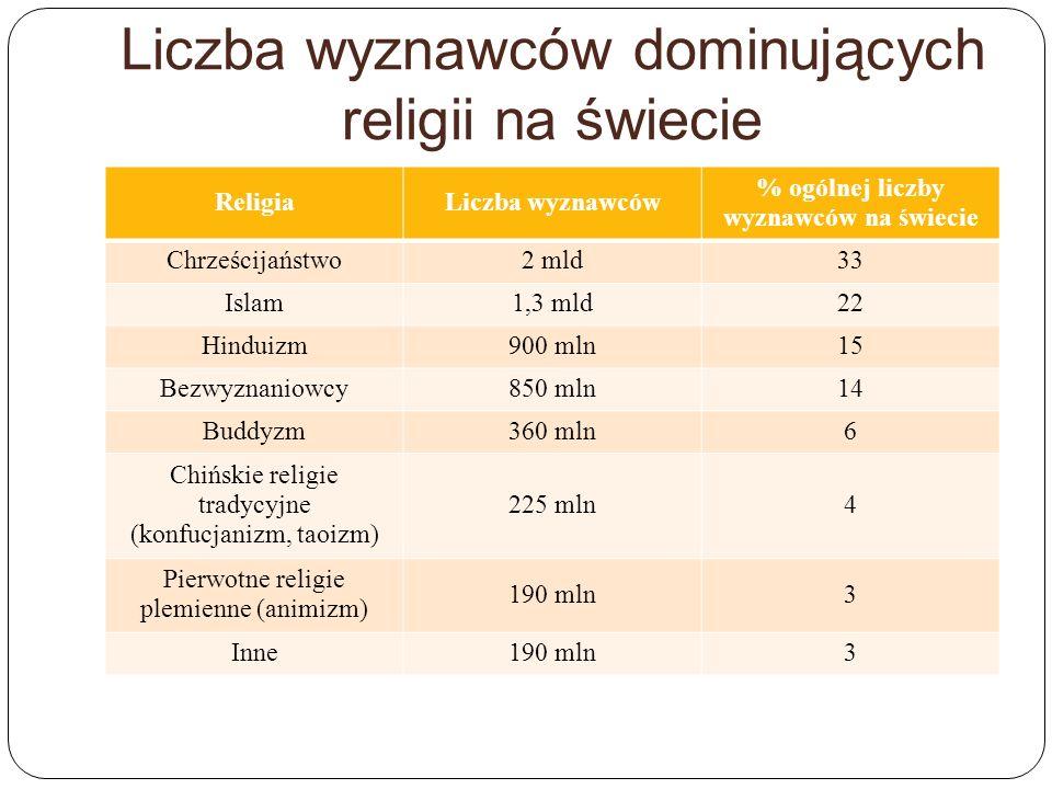Liczba wyznawców dominujących religii na świecie ReligiaLiczba wyznawców % ogólnej liczby wyznawców na świecie Chrześcijaństwo2 mld33 Islam1,3 mld22 H