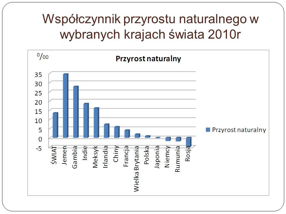 Współczynnik przyrostu naturalnego w wybranych krajach świata 2010r