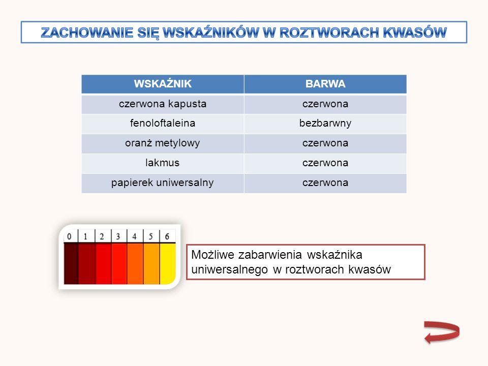 WSKAŹNIKBARWA czerwona kapustaczerwona fenoloftaleinabezbarwny oranż metylowyczerwona lakmusczerwona papierek uniwersalnyczerwona Możliwe zabarwienia wskaźnika uniwersalnego w roztworach kwasów