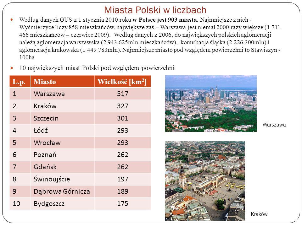 7 miast ponad 400 000 mieszkańców (Warszawa, Kraków, Łódź, Wrocław, Poznań, Gdańsk, Szczecin), w tym Warszawa ma ponad 1,7 miliona mieszkańców 10 miast od 200 000 do 399 999 mieszkańców 22 miasta od 100 000 do 199 999 mieszkańców 73 miasta od 40 000 do 99 999 mieszkańców 108 miast od 20 000 do 39 999 mieszkańców 180 miast od 10 000 do 19 999 mieszkańców 188 miast od 5 000 do 9 999 mieszkańców 209 miast od 2 500 do 4 999 mieszkańców 106 miast poniżej 2 500 mieszkańców Najmłodsze miasta w Polsce z 2010 roku Kołaczyce Łaszczów Przecław Radłów Szepietowo Tychowo Najstarsze miasta Polski pod względem prawnym, czyli roku uzyskania przez nie praw miejskich: przed 1211 Złotoryja 1214 Wleń przed 1217: Lwówek Śląski, Opole, Racibórz 1217 Leśnica pomiędzy 1220-1232 Głuchołazy 1221 Sobótka 1223 Cieszyn, Nysa, Środa Śląska, Ujazd 1225 Biała przed 1226 Krosno Odrzańskie 1226 Wrocław