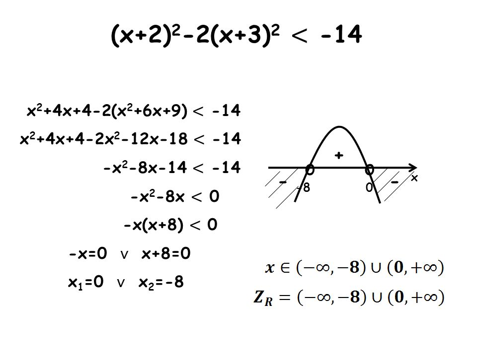 x - - + o -8 o 0 (x+2) 2 -2(x+3) 2 < -14 x 2 +4x+4-2(x 2 +6x+9) < -14 x 2 +4x+4-2x 2 -12x-18 < -14 -x 2 -8x-14 < -14 -x 2 -8x < 0 -x(x+8) < 0 -x=0 x+8