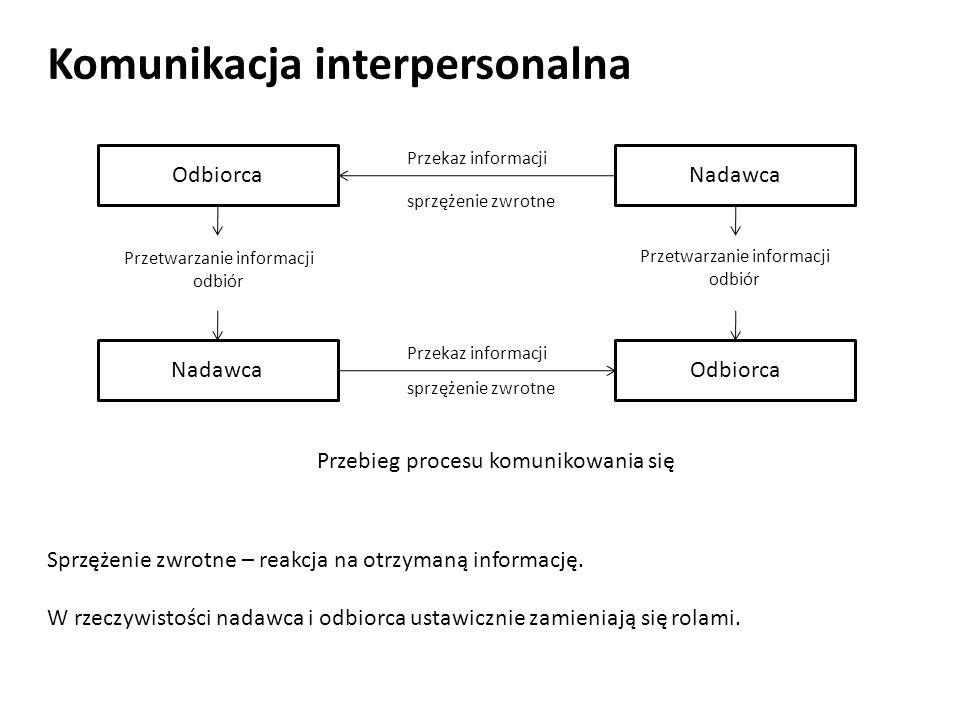 Komunikacja interpersonalna Sprzężenie zwrotne – reakcja na otrzymaną informację. W rzeczywistości nadawca i odbiorca ustawicznie zamieniają się rolam