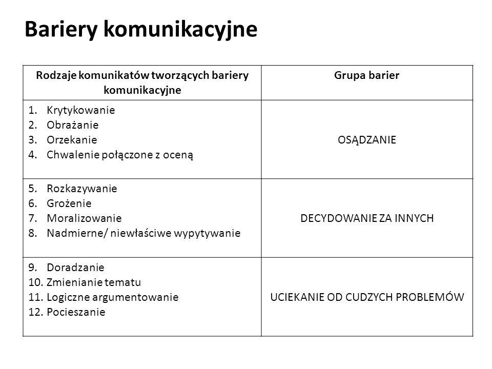 Bariery komunikacyjne Rodzaje komunikatów tworzących bariery komunikacyjne Grupa barier 1.Krytykowanie 2.Obrażanie 3.Orzekanie 4.Chwalenie połączone z