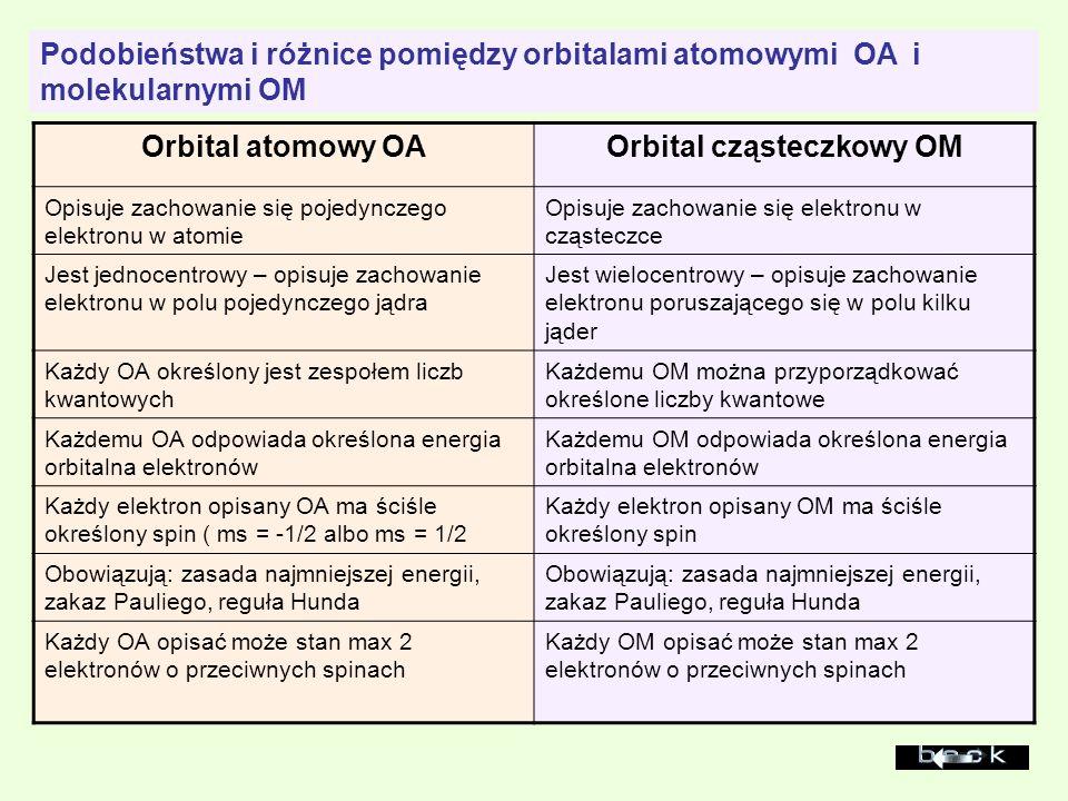 Podobieństwa i różnice pomiędzy orbitalami atomowymi OA i molekularnymi OM Orbital atomowy OAOrbital cząsteczkowy OM Opisuje zachowanie się pojedyncze