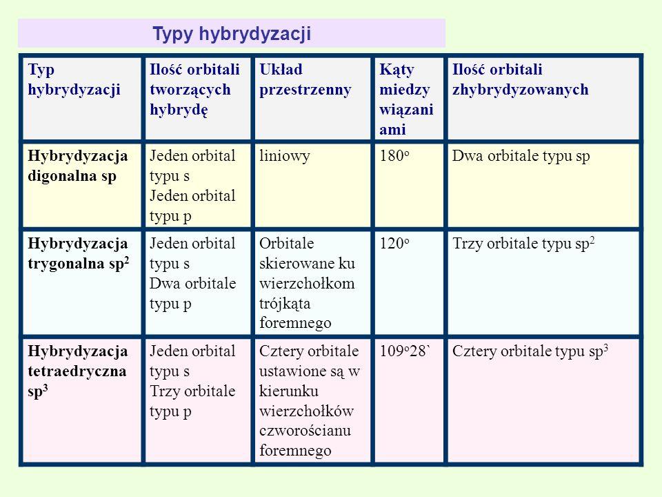 Typy hybrydyzacji Typ hybrydyzacji Ilość orbitali tworzących hybrydę Układ przestrzenny Kąty miedzy wiązani ami Ilość orbitali zhybrydyzowanych Hybryd