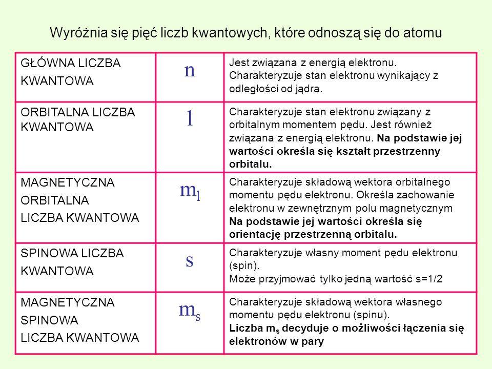 Wyróżnia się pięć liczb kwantowych, które odnoszą się do atomu GŁÓWNA LICZBA KWANTOWA n Jest związana z energią elektronu. Charakteryzuje stan elektro
