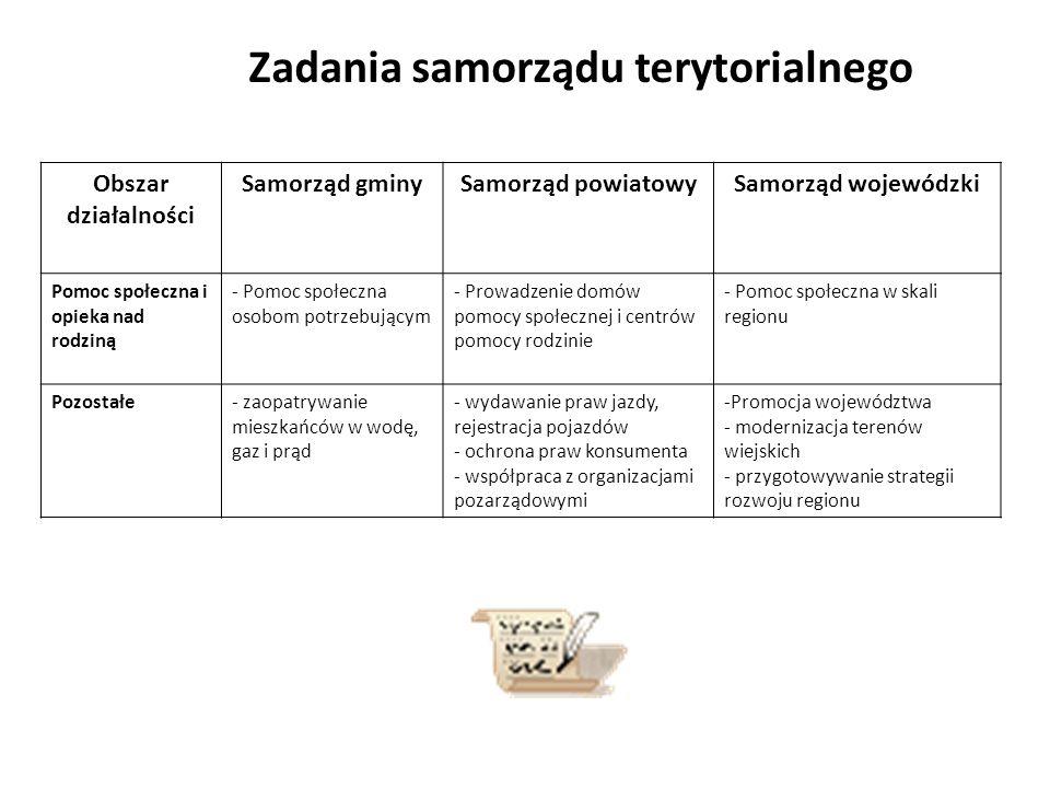 Zadania samorządu terytorialnego Obszar działalności Samorząd gminySamorząd powiatowySamorząd wojewódzki Pomoc społeczna i opieka nad rodziną - Pomoc