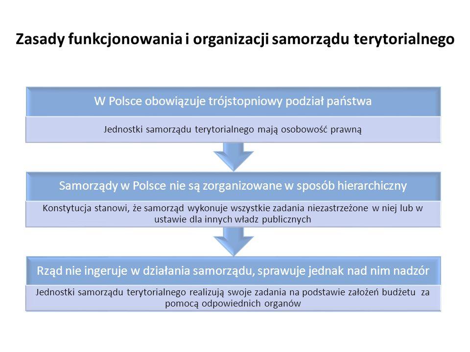 Zasady funkcjonowania i organizacji samorządu terytorialnego Rząd nie ingeruje w działania samorządu, sprawuje jednak nad nim nadzór Jednostki samorzą