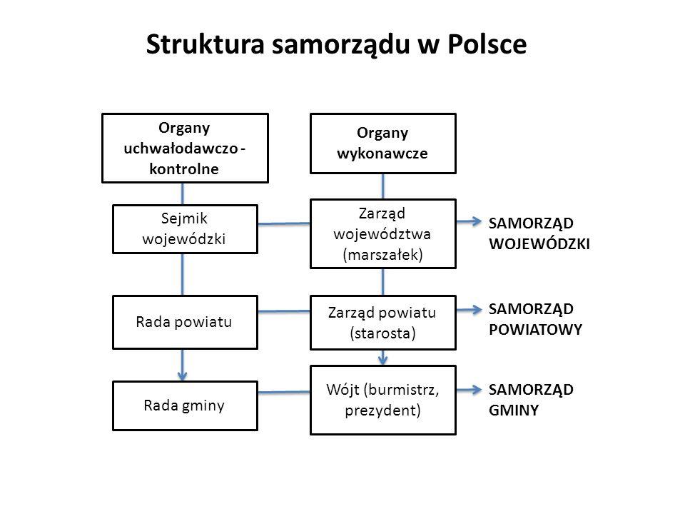 Struktura samorządu w Polsce Organy uchwałodawczo - kontrolne Organy wykonawcze Sejmik wojewódzki Zarząd województwa (marszałek) Rada powiatu Zarząd p