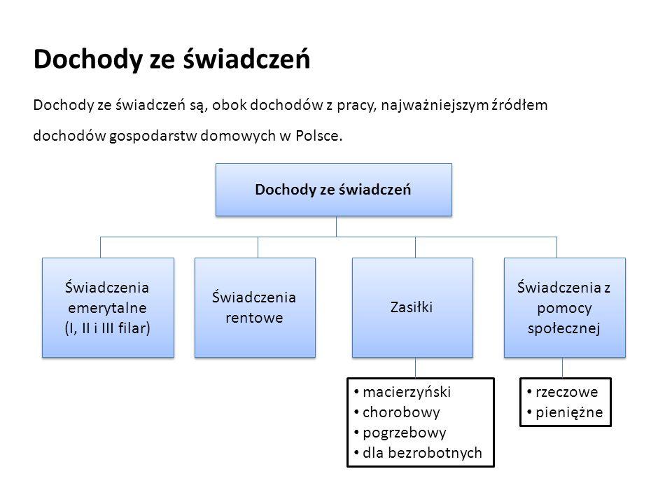 Dochody ze świadczeń Świadczenia emerytalne (I, II i III filar) Świadczenia emerytalne (I, II i III filar) Świadczenia rentowe Świadczenia rentowe Zasiłki Świadczenia z pomocy społecznej macierzyński chorobowy pogrzebowy dla bezrobotnych rzeczowe pieniężne Dochody ze świadczeń są, obok dochodów z pracy, najważniejszym źródłem dochodów gospodarstw domowych w Polsce.