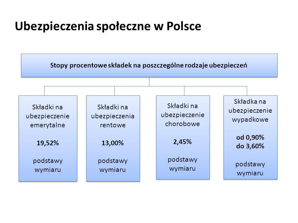 Ubezpieczenia społeczne w Polsce Stopy procentowe składek na poszczególne rodzaje ubezpieczeń Składki na ubezpieczenie emerytalne 19,52% podstawy wymiaru Składki na ubezpieczenie emerytalne 19,52% podstawy wymiaru Składki na ubezpieczenia rentowe 13,00% podstawy wymiaru Składki na ubezpieczenia rentowe 13,00% podstawy wymiaru Składki na ubezpieczenie chorobowe 2,45% podstawy wymiaru Składki na ubezpieczenie chorobowe 2,45% podstawy wymiaru Składka na ubezpieczenie wypadkowe od 0,90% do 3,60% podstawy wymiaru Składka na ubezpieczenie wypadkowe od 0,90% do 3,60% podstawy wymiaru
