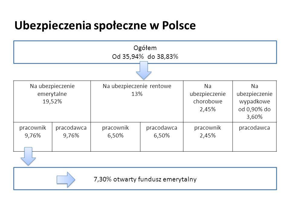 Ubezpieczenia społeczne w Polsce Na ubezpieczenie emerytalne 19,52% Na ubezpieczenie rentowe 13% Na ubezpieczenie chorobowe 2,45% Na ubezpieczenie wypadkowe od 0,90% do 3,60% pracownik 9,76% pracodawca 9,76% pracownik 6,50% pracodawca 6,50% pracownik 2,45% pracodawca Ogółem Od 35,94% do 38,83% 7,30% otwarty fundusz emerytalny